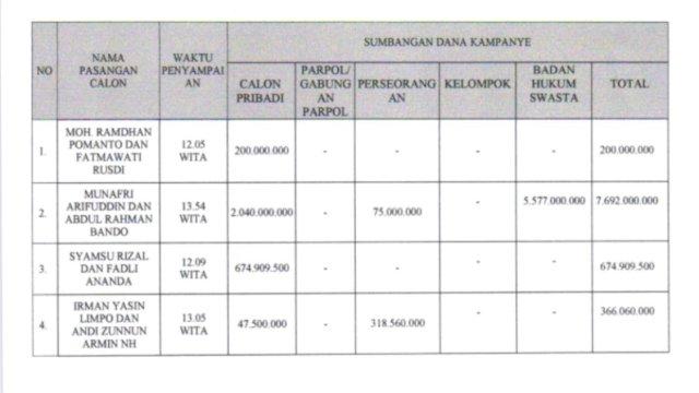 Intip Dana Kampanye Paslon Makassar, Appi-Rahman Dapat Sumbangan Terbesar dari Swasta
